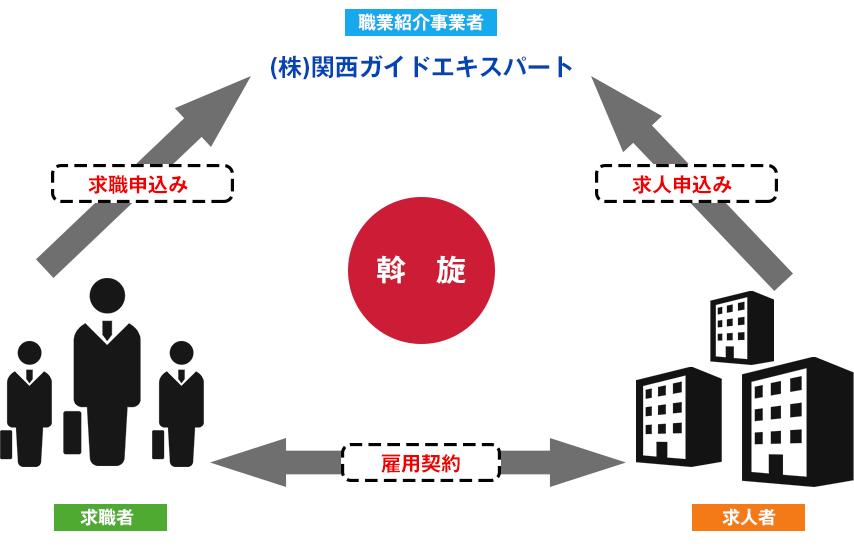 関西ガイドエキスパートの役割